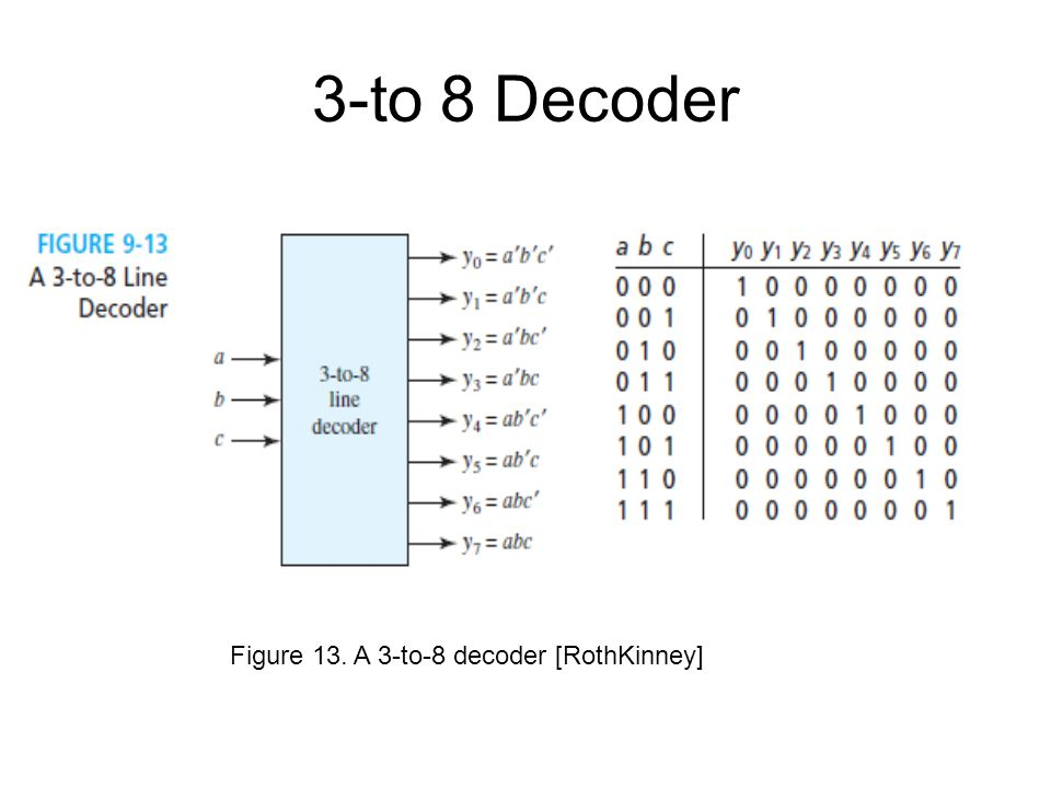 3-to 8 Decoder Figure 13. A 3-to-8 decoder [RothKinney]